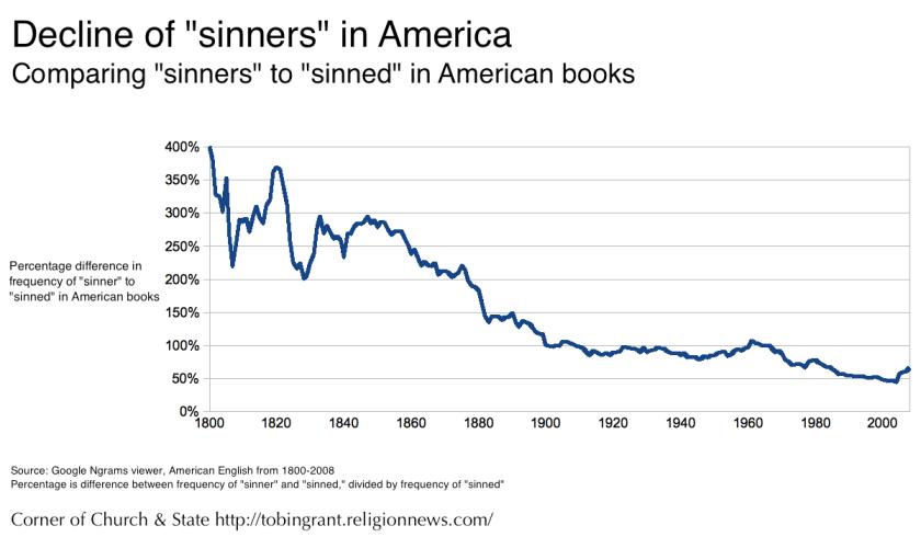 Sinner-Sinned